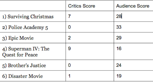 A List Of The Most Critically Loved -- And Hated -- Movies Of All Time