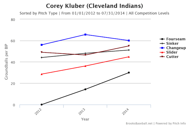 How Corey Kluber Started Kicking So Much Ass