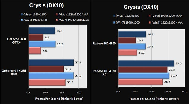Windows 7 Vs. Vista: Which Runs Crysis Fasterer?