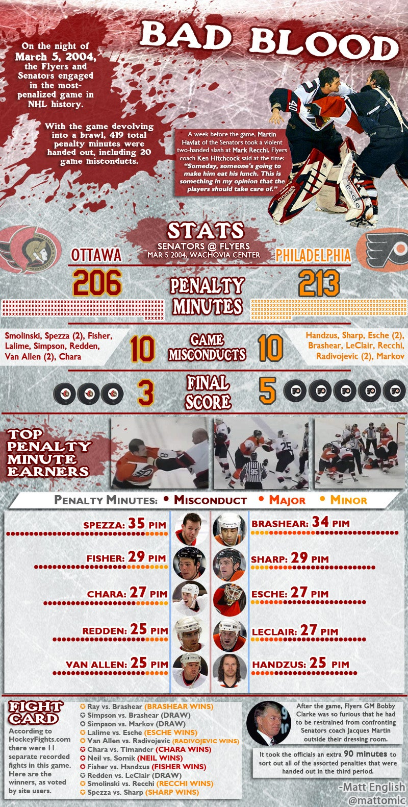 INFOGRAPHIC: The most-penalized NHL game ever was 10 years ago