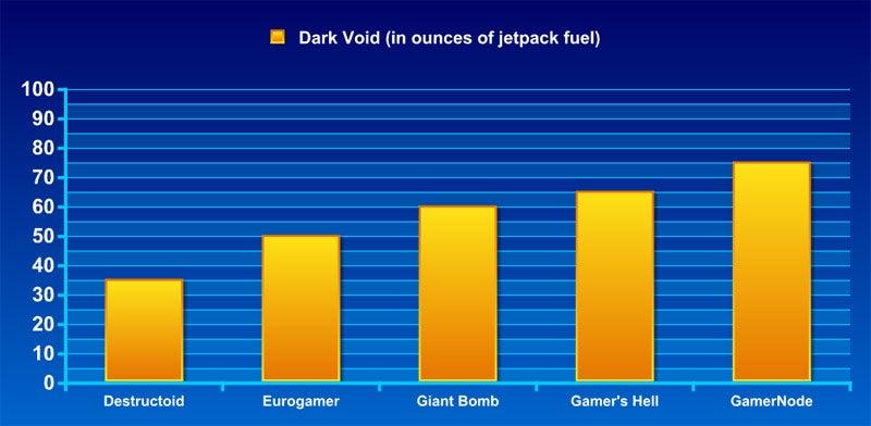 Frankenreview: Dark Void