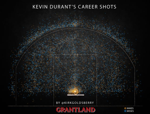 Every Shot Kevin Durant Has Taken In His Career, In One Awesome…