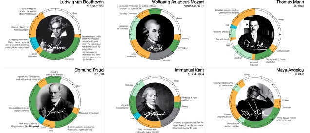 The daily schedules of the world's greatest geniuses
