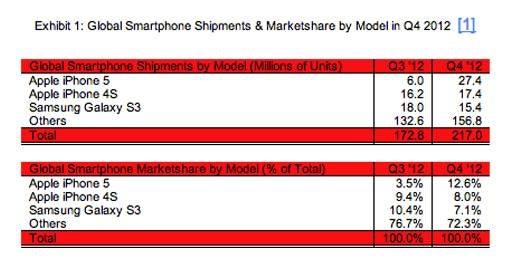 El iPhone 5 adelanta al Galaxy S3 como el smartphone más vendido del mundo