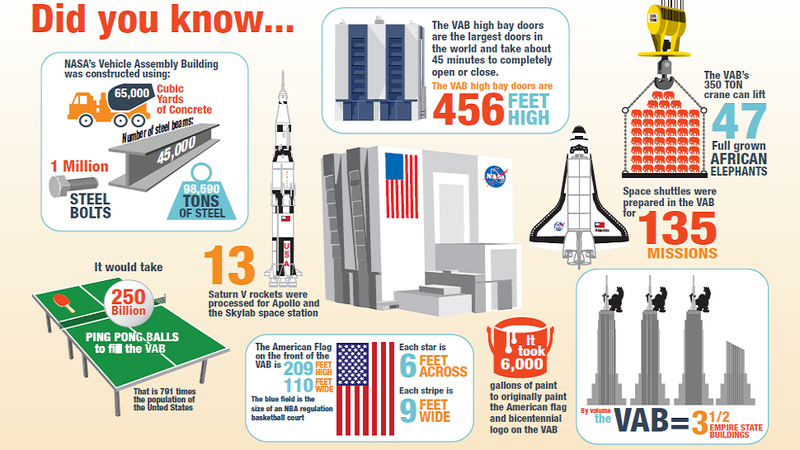 NASA's Spaceship Factory Is Unfathomably Huge