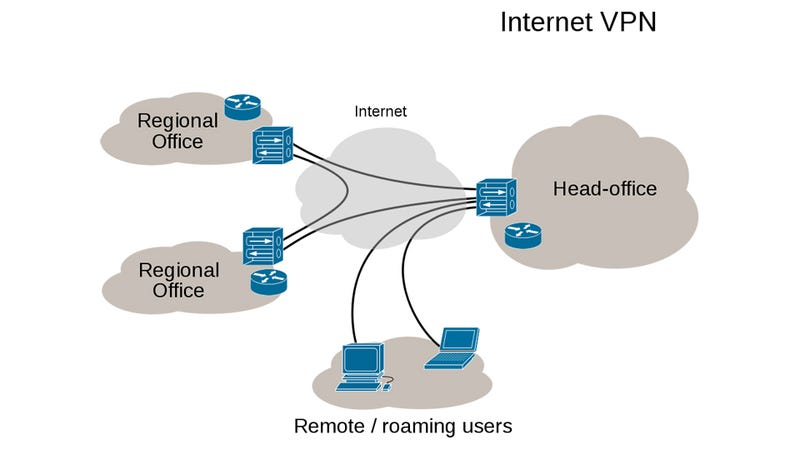VPNs: What They Do, How They Work, and Why You're Dumb for Not Using One