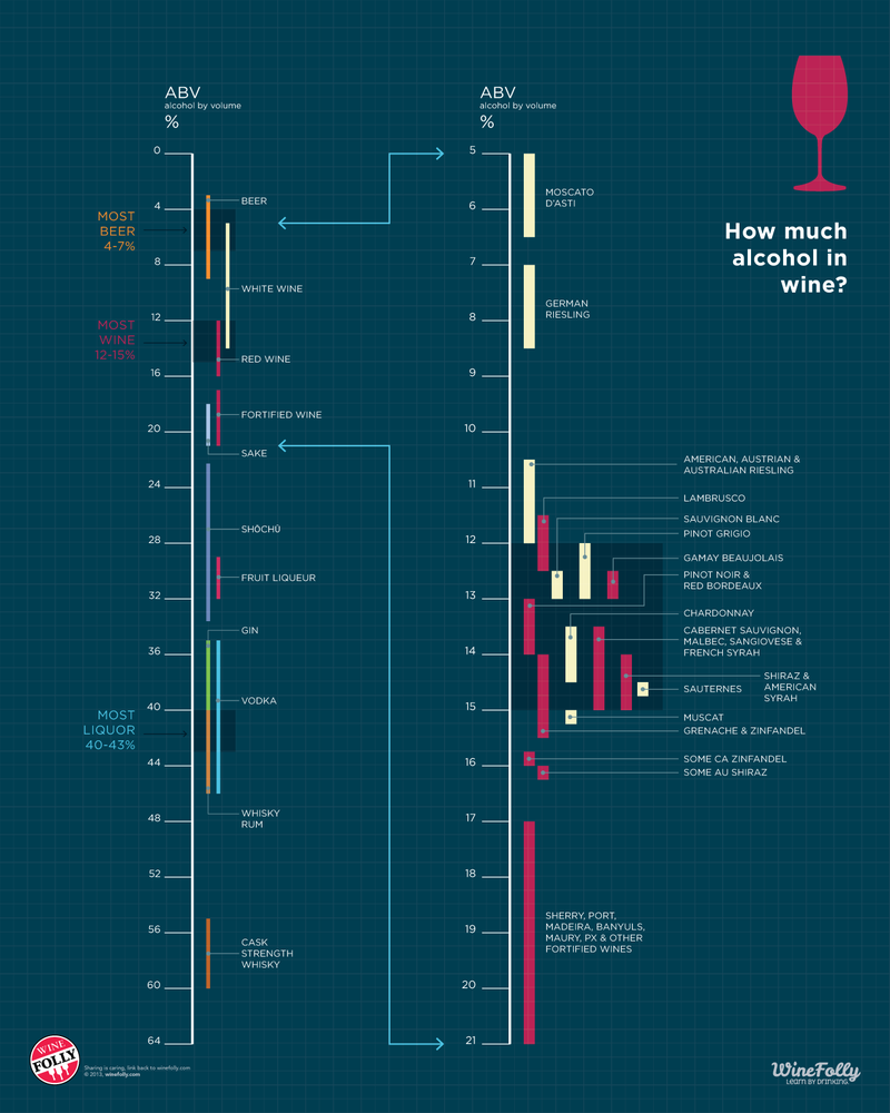 Choose Your Booze: The Alcohol in Wine vs. Other Alcoholic Drinks