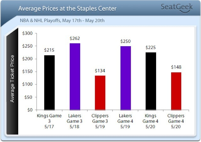 The Los Angeles Kings Are A Hotter Ticket Than The Clippers