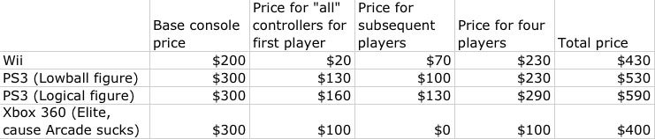 Mental Math: The PlayStation Move Experience Is Going to Be Expensive