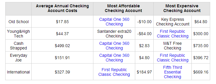 The Best and Worst Banks, Based on Checking Account Fees