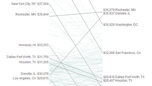 How Far Your Paycheck Actually Goes, Based on Where You Live