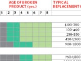 Repair or Replace Chart Helps You Determine What to Do with Broken Gear