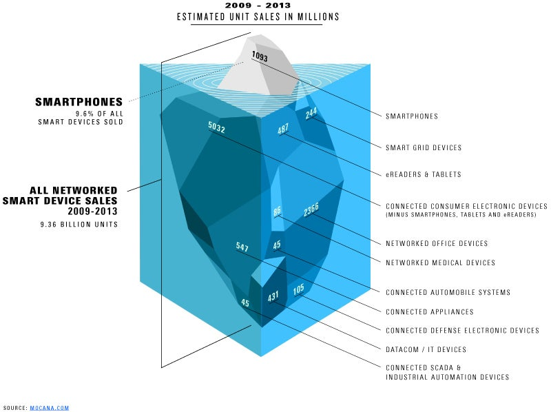 Smartphones Are Only the Tip of the Security Iceberg