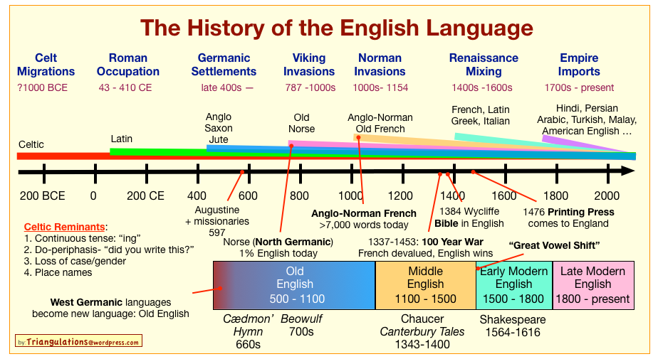 The History Of The English Language In One Chart