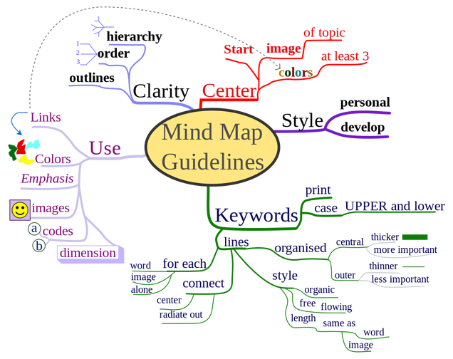 How To Use Mind Maps To Unleash Your Brain S Creativity