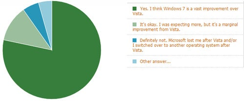 Over 78 Percent of Lifehacker Readers Say Windows 7 Completely Makes Up for Vista