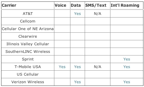 The FCC Wants to Stop You Being Shocked By Your Phone Bill