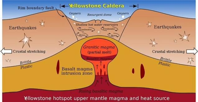 What will really happen when the Yellowstone supervolcano erupts?