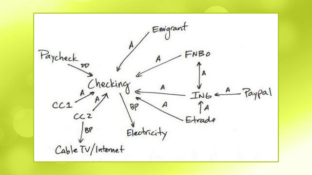 Manage Your Many Financial Accounts and Bills Better by Drawing a Financial Network Map