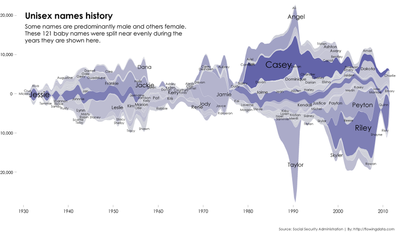 Visualizing the most unisex names in U.S. history