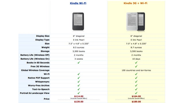 Amazon Conveniently Doubles Kindle's Listed Battery Life to Match Nook's