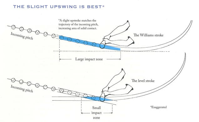 the science of hitting pdf