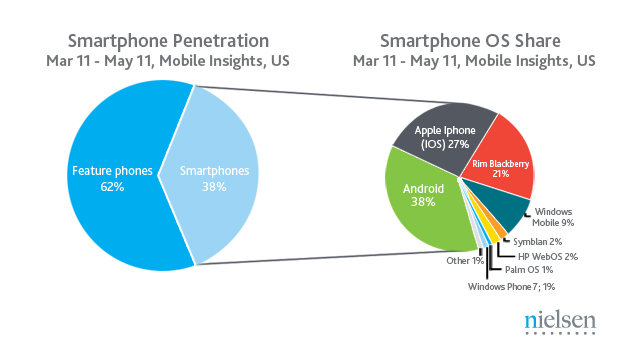 Smartphone Sales Beating Dumbphone Sales For the First Time