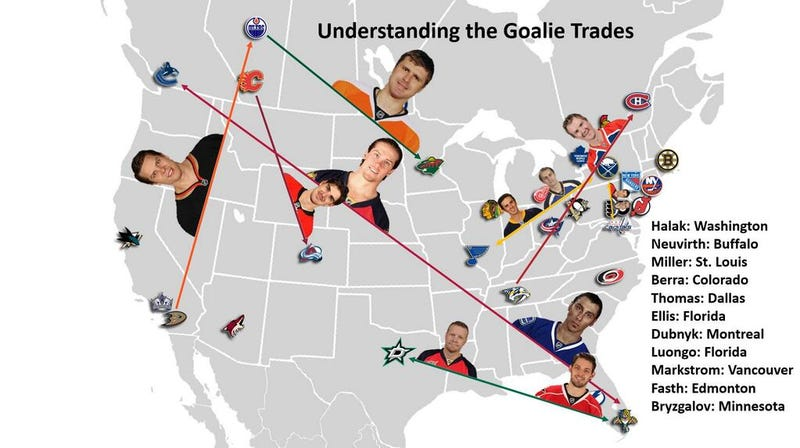 Where Did The Goalies Go?