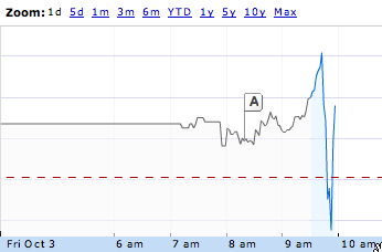 Apple stock has heart attack