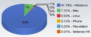 Mac OS X Market Share at 7.31% and Rising