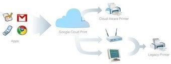 Cloud Printing on Its Way to Google Docs