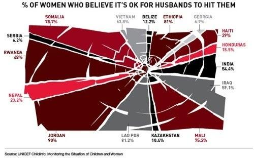 Domestic Violence Made Visual