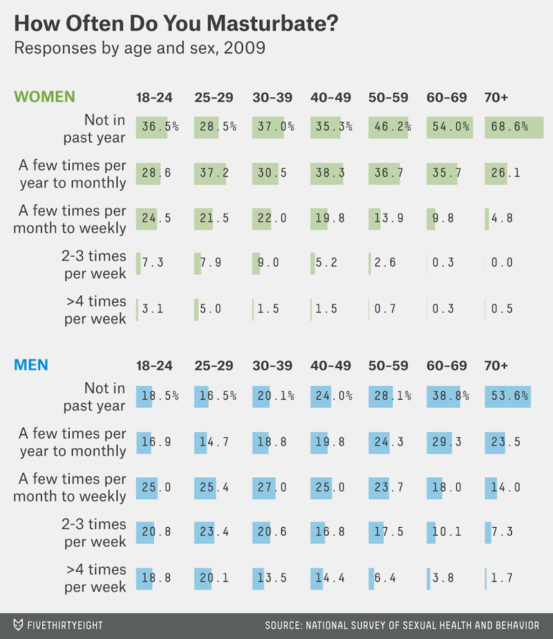How Often Men And Women Masturbate, By Age