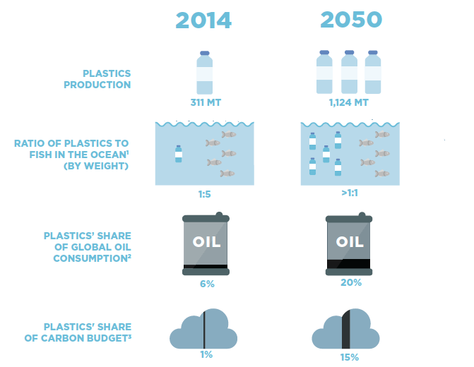 We're Emptying the Oceans of Fish and Filling Them With Plastic