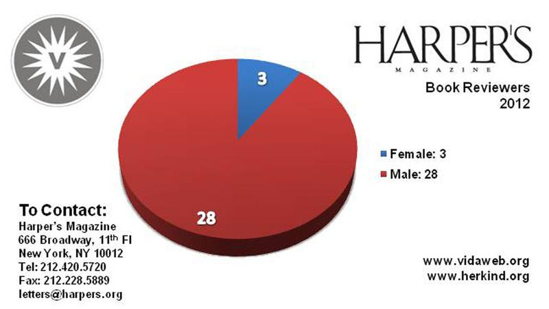 2012 VIDA Byline Gender Parity Count Is Out and Depressing As Ever