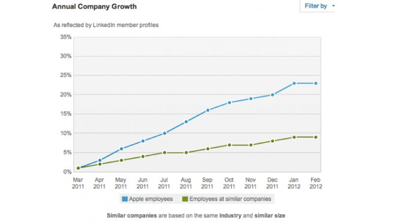 10 LinkedIn Charts That Show How Apple's Hiring Practices Set It Apart