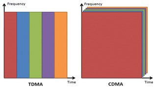 Giz Explains: What's the Difference between GSM and CDMA?