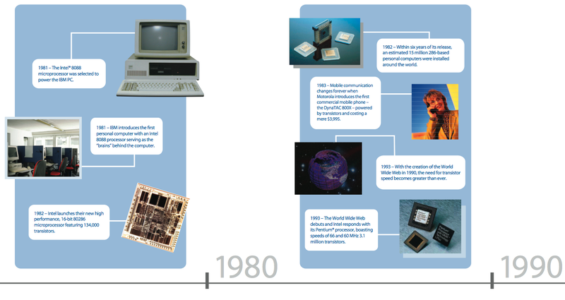 Intel Chips 1971 to 2007, Plus a Timeline of the Transistor's 60 Years