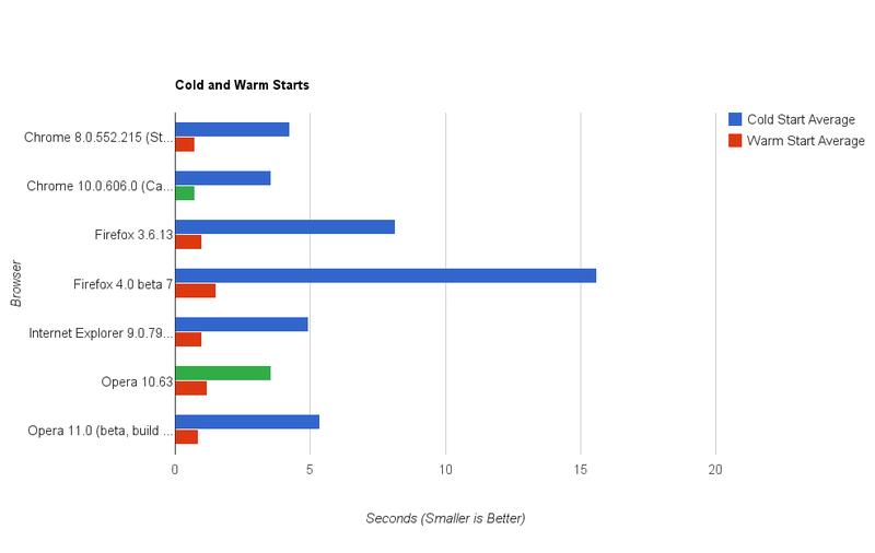 Browser Speed Tests: IE 9 Beta, Firefox 4 Beta, Chrome's Crankshaft, and Opera 11 Beta