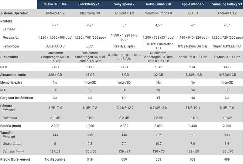 Comparativa: así es el nuevo HTC One frente a la competencia