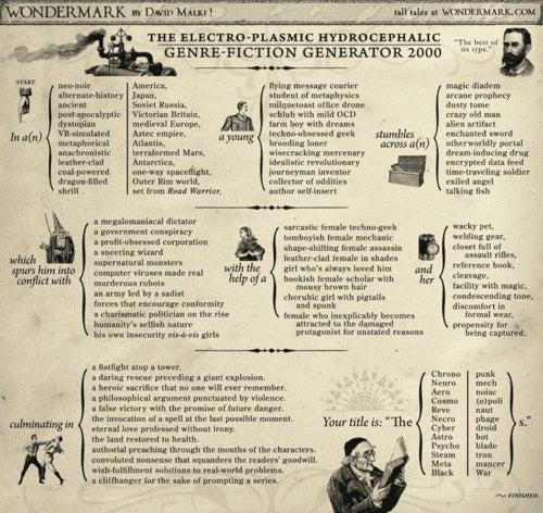 The Wondermark Steam-Powered Genre-Fiction Generator