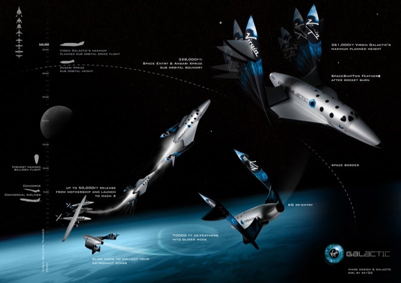Virgin Galactic Unveils Spaceships That'll Take Passengers Up in 2009