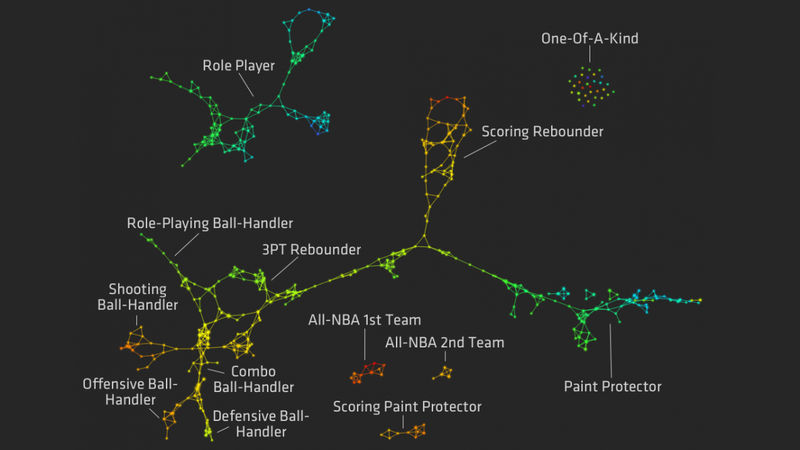 Redefined NBA Basketball Positions, Visualized