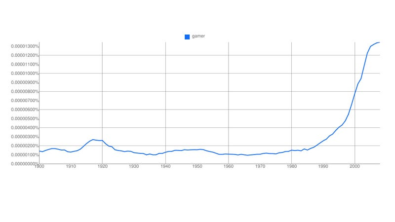 Charting the Cultural Ascent of the Word 'Gamer'