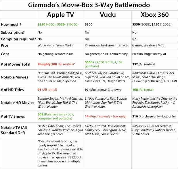 Apple TV vs. Vudu vs. Xbox 360: Video Download Battlemodo