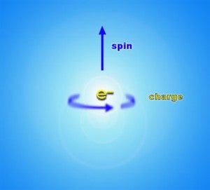 What the hell is spin?