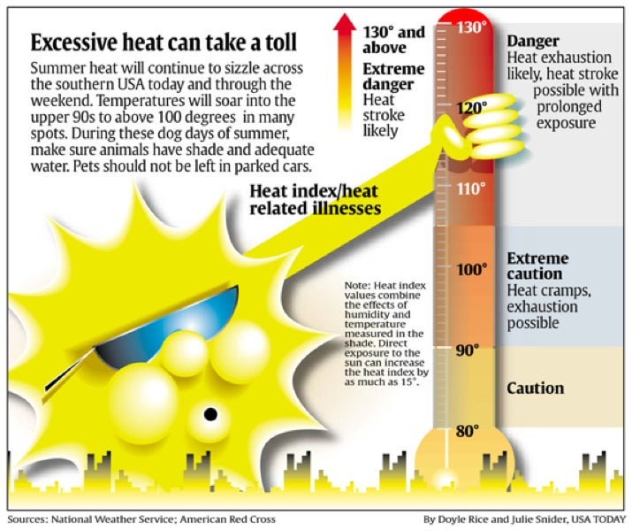 Here's Your Commemorative Keepsake Poster Of The Sun Pornographically Manipulating A Thermometer
