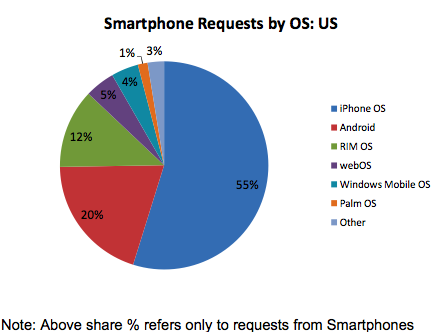 iPhone and Android Are Taking Over the (Mobile) Internet