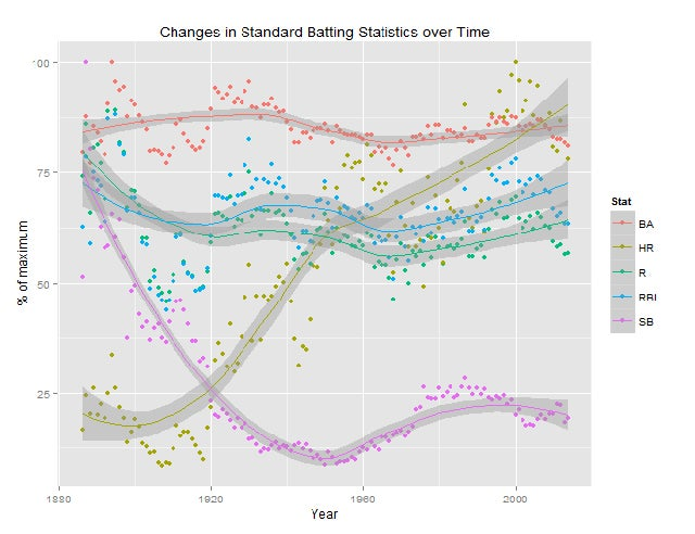 How Baseball Batting Stats Have Changed In Every Era, In One Chart