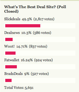 Most Popular Deal Site: Slickdeals